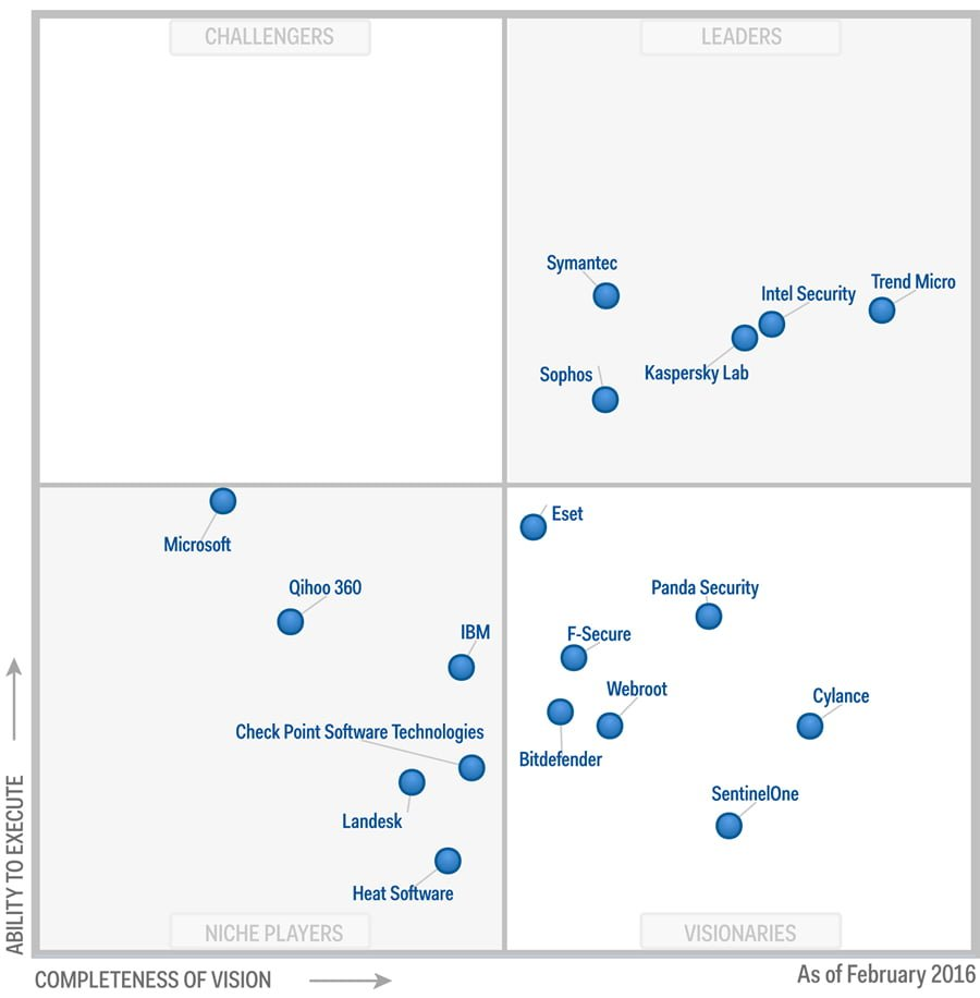 Gartner-Magic-Quadrant-EPP