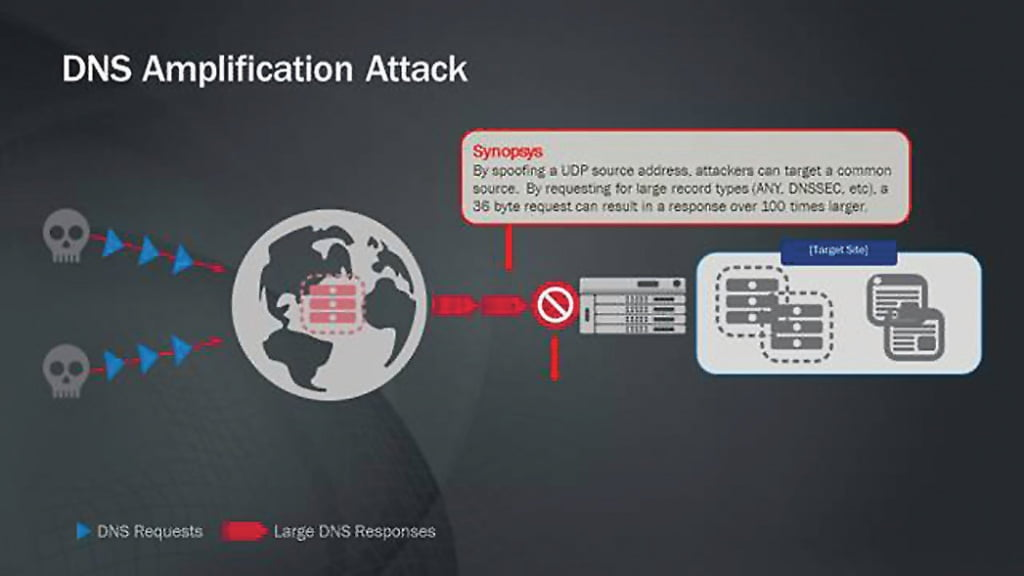 dns-amplification-attack