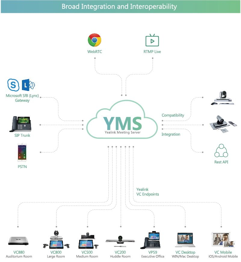 Yealink, One Stop Video Conferencing Solution - Incentive program 3